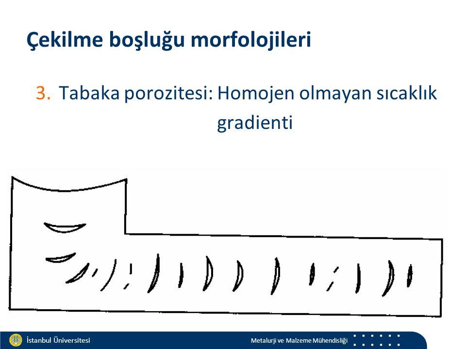 Materials and Chemistry İstanbul Üniversitesi Metalurji ve Malzeme Mühendisliği İstanbul Üniversitesi Metalurji ve Malzeme Mühendisliği Çekilme boşluğu morfolojileri 3.Tabaka porozitesi: Homojen olmayan sıcaklık gradienti
