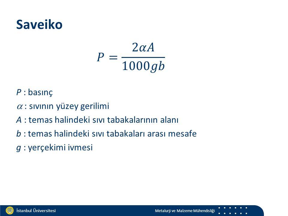 Materials and Chemistry İstanbul Üniversitesi Metalurji ve Malzeme Mühendisliği İstanbul Üniversitesi Metalurji ve Malzeme Mühendisliği Saveiko P : basınç  : sıvının yüzey gerilimi A : temas halindeki sıvı tabakalarının alanı b : temas halindeki sıvı tabakaları arası mesafe g : yerçekimi ivmesi