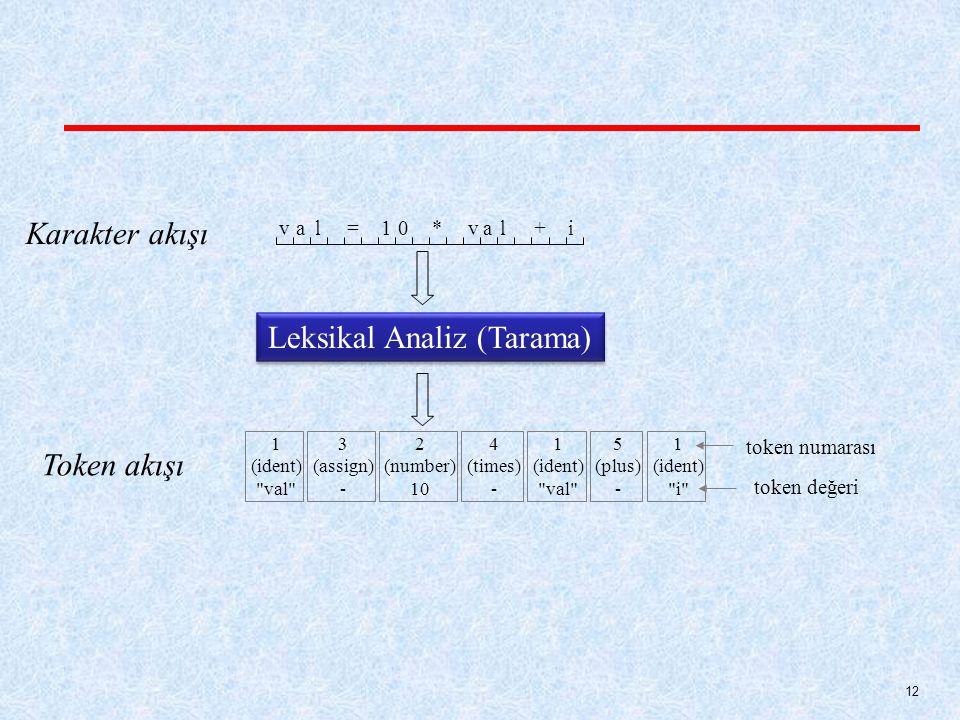 Karakter akışı val=01*val+i Leksikal Analiz (Tarama) Token akışı 1 (ident) val 3 (assign) - 2 (number) 10 4 (times) - 1 (ident) val 5 (plus) - 1 (ident) i token numarası token değeri 12