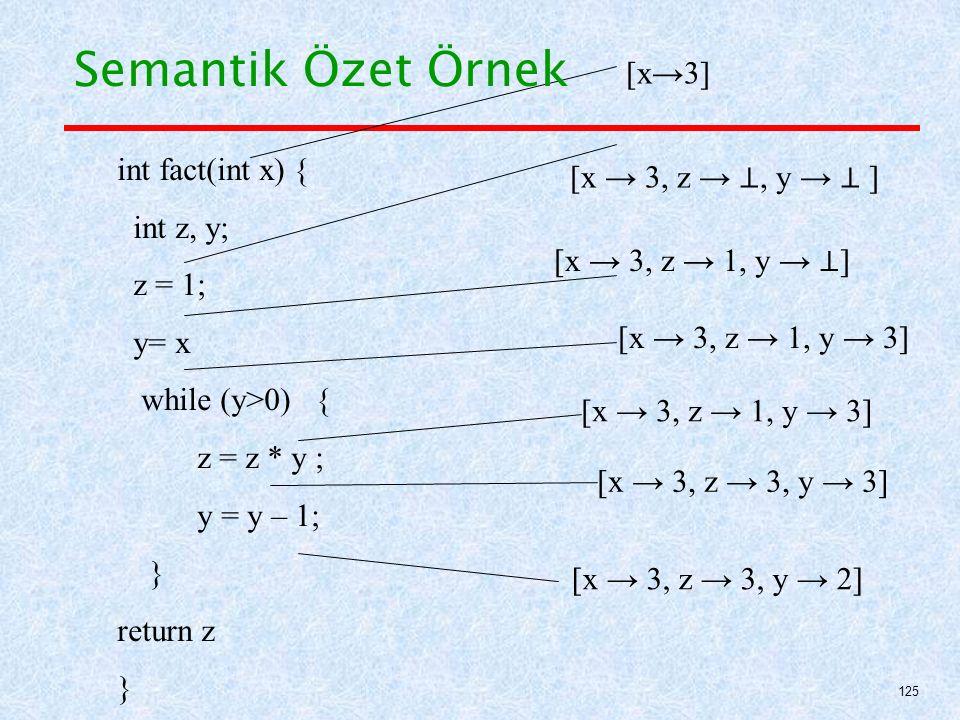 int fact(int x) { int z, y; z = 1; y= x while (y>0) { z = z * y ; y = y – 1; } return z } [x→3] [x → 3, z → ⊥, y → ⊥ ] [x → 3, z → 1, y → ⊥ ] [x → 3, z → 1, y → 3] [x → 3, z → 3, y → 3] [x → 3, z → 3, y → 2] Semantik Özet Örnek 125