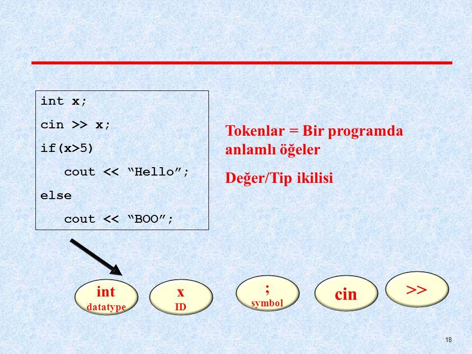 18 int x; cin >> x; if(x>5) cout << Hello ; else cout << BOO ; int datatype x ID ; symbol cin >> Tokenlar = Bir programda anlamlı öğeler Değer/Tip ikilisi