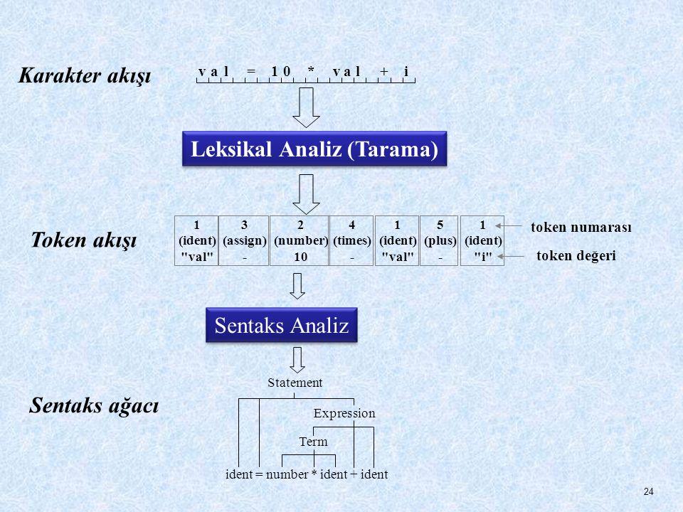 Sentaks Analiz Sentaks ağacı ident = number * ident + ident Term Expression Statement Karakter akışı val=01*val+i Leksikal Analiz (Tarama) Token akışı 1 (ident) val 3 (assign) - 2 (number) 10 4 (times) - 1 (ident) val 5 (plus) - 1 (ident) i token numarası token değeri 24