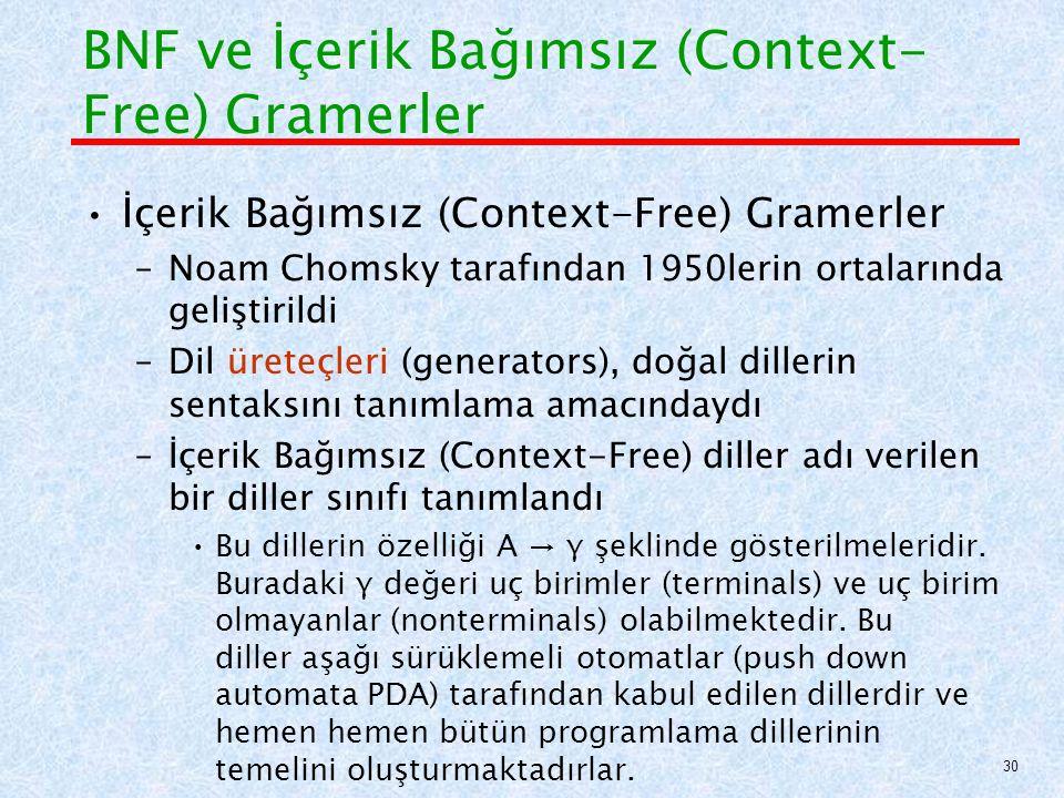 BNF ve İçerik Bağımsız (Context- Free) Gramerler İçerik Bağımsız (Context-Free) Gramerler –Noam Chomsky tarafından 1950lerin ortalarında geliştirildi –Dil üreteçleri (generators), doğal dillerin sentaksını tanımlama amacındaydı –İçerik Bağımsız (Context-Free) diller adı verilen bir diller sınıfı tanımlandı Bu dillerin özelliği A → γ şeklinde gösterilmeleridir.