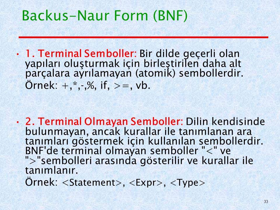 Backus-Naur Form (BNF) 1.