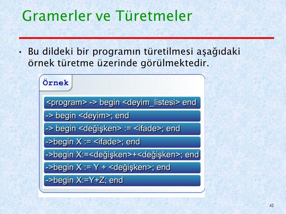 Gramerler ve Türetmeler Bu dildeki bir programın türetilmesi aşağıdaki örnek türetme üzerinde görülmektedir.