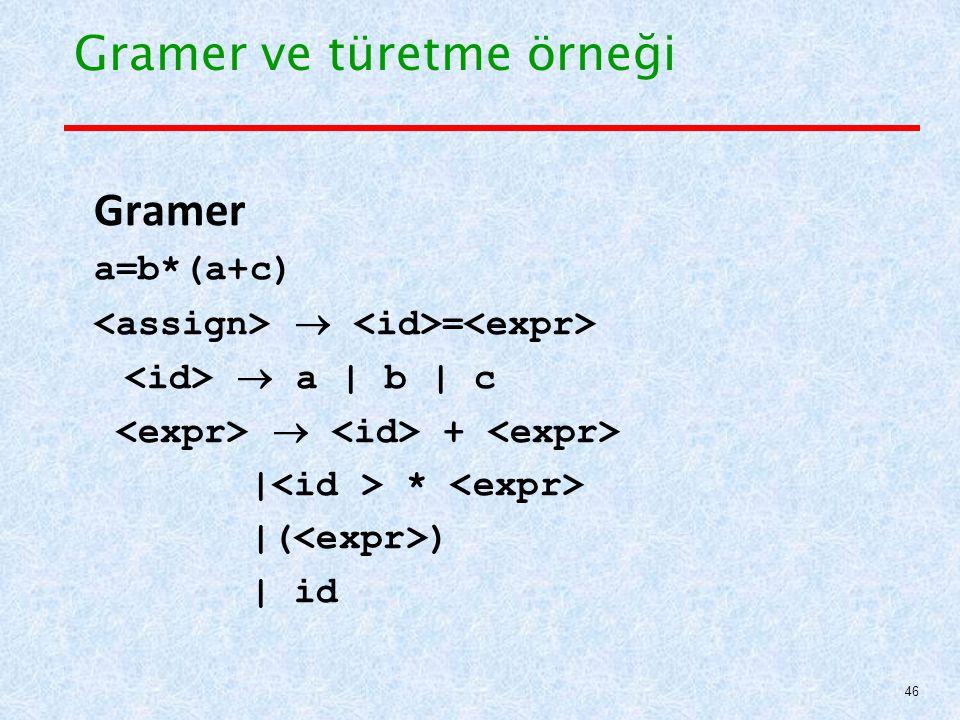 Gramer ve türetme örneği Gramer a=b*(a+c)  =  a | b | c  + | * |( ) | id 46