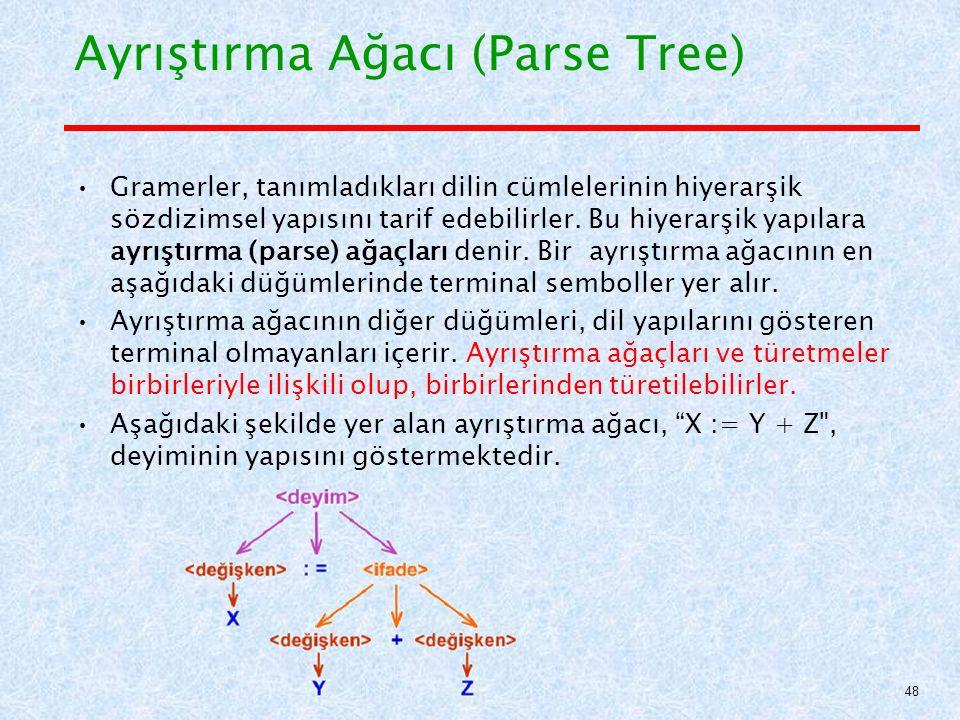 Ayrıştırma Ağacı (Parse Tree) Gramerler, tanımladıkları dilin cümlelerinin hiyerarşik sözdizimsel yapısını tarif edebilirler.