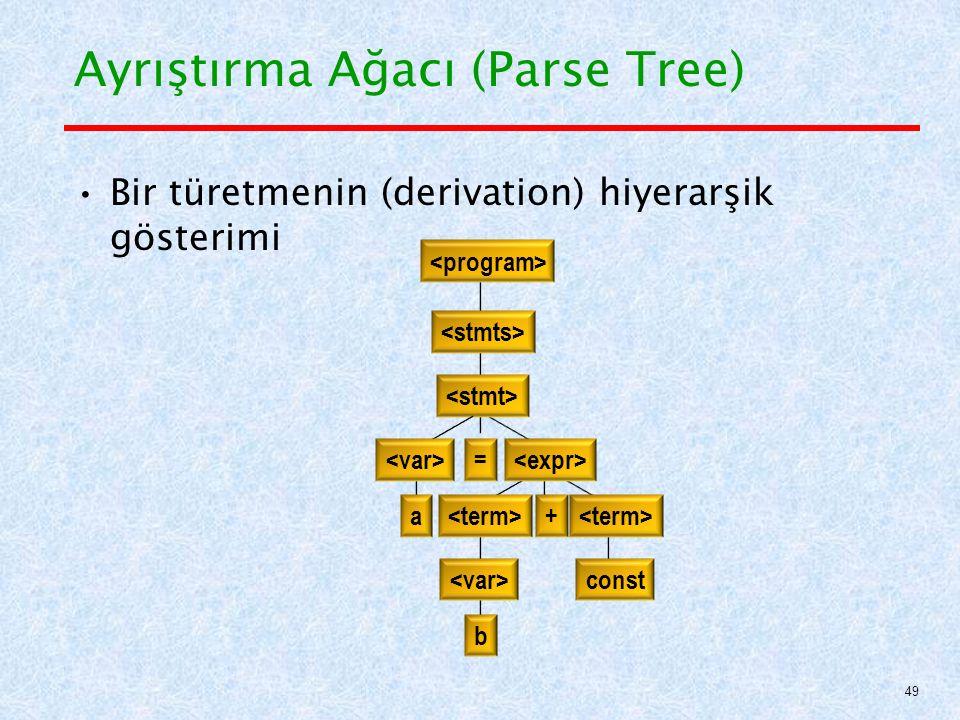 Ayrıştırma Ağacı (Parse Tree) Bir türetmenin (derivation) hiyerarşik gösterimi const a = b + 49