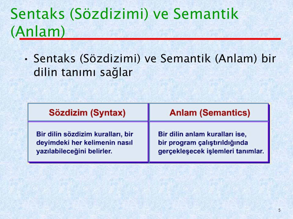 Sentaks (Sözdizimi) ve Semantik (Anlam) bir dilin tanımı sağlar Sentaks (Sözdizimi) ve Semantik (Anlam) 5