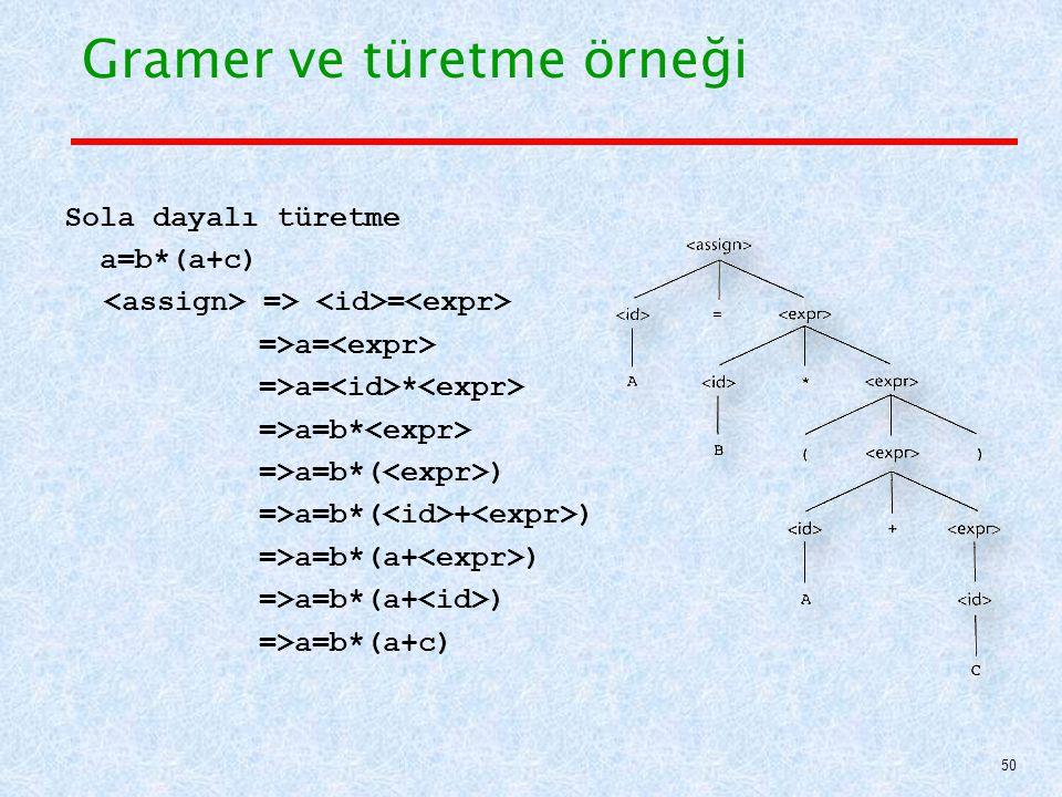 Gramer ve türetme örneği Sola dayalı türetme a=b*(a+c) => = =>a= =>a= * =>a=b* =>a=b*( ) =>a=b*( + ) =>a=b*(a+ ) =>a=b*(a+c) 50
