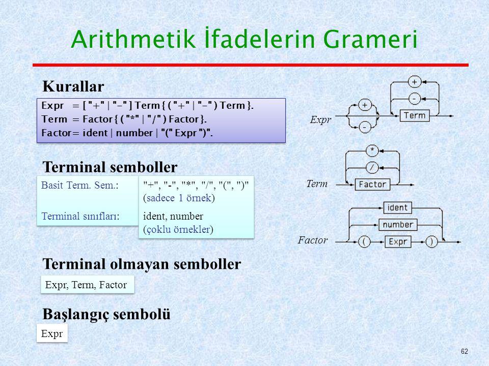 Arithmetik İfadelerin Grameri Kurallar Expr= [ + | - ] Term { ( + | - ) Term }.