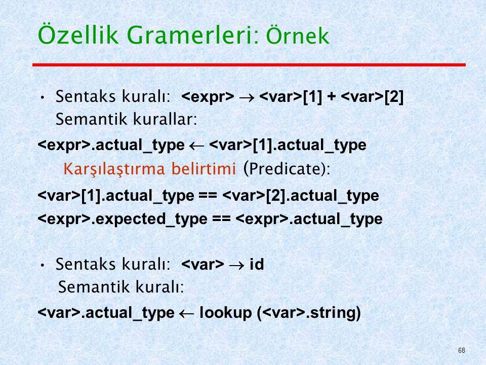 Özellik Gramerleri: Örnek Sentaks kuralı:  [1] + [2] Semantik kurallar:.actual_type  [1].actual_type Karşılaştırma belirtimi ( Predicate): [1].actual_type == [2].actual_type.expected_type ==.actual_type Sentaks kuralı:  id Semantik kuralı:.actual_type  lookup (.string) 68