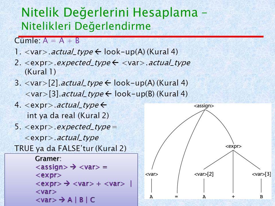 Nitelik Değerlerini Hesaplama – Nitelikleri Değerlendirme Cümle: A = A + B 1..actual_type  look-up(A) (Kural 4) 2..expected_type .actual_type (Kural 1) 3.