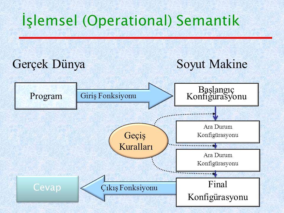İşlemsel (Operational) Semantik Giriş Fonksiyonu Soyut Makine Başlangıç Konfigürasyonu Final Konfigürasyonu Çıkış Fonksiyonu Cevap Ara Durum Konfigürasyonu Ara Durum Konfigürasyonu Geçiş Kuralları Gerçek Dünya Program