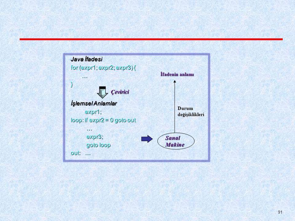 91 Java İfadesi for (expr1; expr2; expr3) { …} İşlemsel Anlamlar expr1; expr1; loop: if expr2 = 0 goto out … expr3; expr3; goto loop goto loop out: … Çevirici Sanal Makine Durumdeğişiklikleri İfadenin anlamı