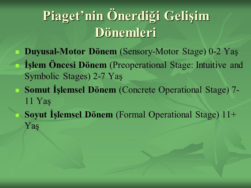 Piaget'nin Önerdiği Gelişim Dönemleri Duyusal-Motor Dönem (Sensory-Motor Stage) 0-2 Yaş İşlem Öncesi Dönem (Preoperational Stage: Intuitive and Symbolic Stages) 2-7 Yaş Somut İşlemsel Dönem (Concrete Operational Stage) 7- 11 Yaş Soyut İşlemsel Dönem (Formal Operational Stage) 11+ Yaş