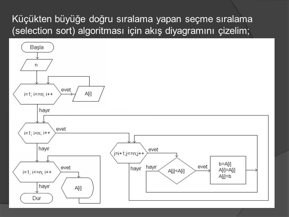 Küçükten büyüğe doğru sıralama yapan seçme sıralama (selection sort) algoritması için akış diyagramını çizelim;