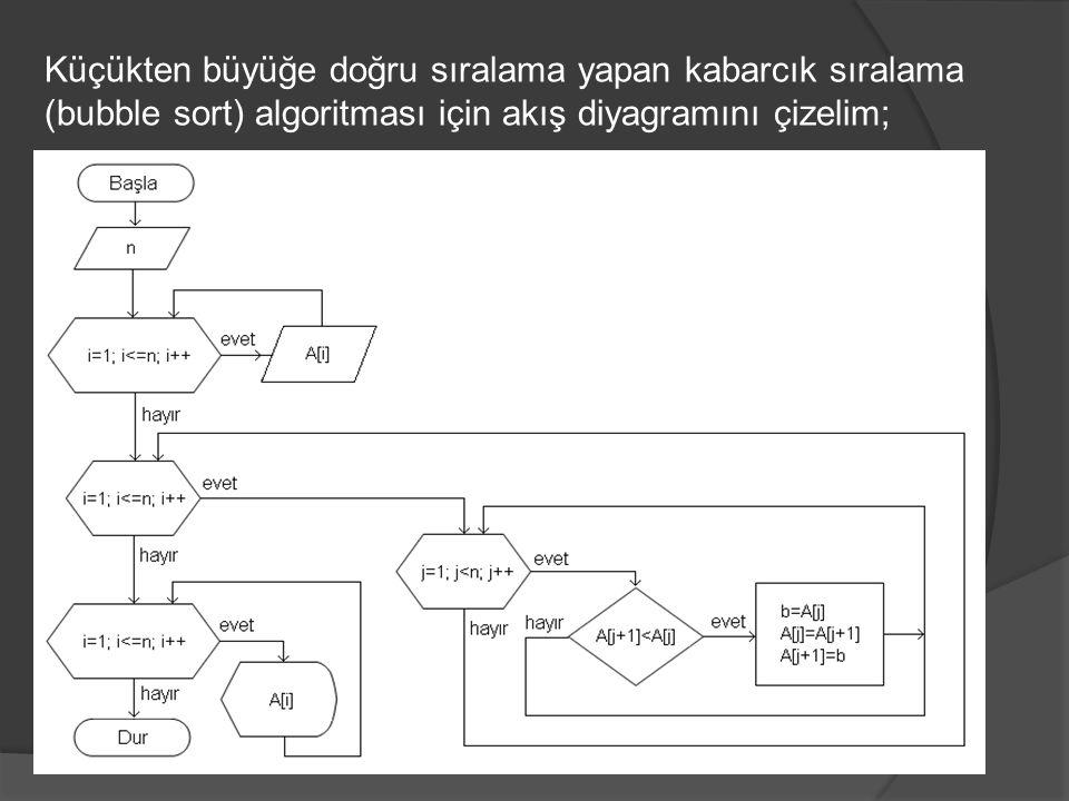 Küçükten büyüğe doğru sıralama yapan kabarcık sıralama (bubble sort) algoritması için akış diyagramını çizelim;