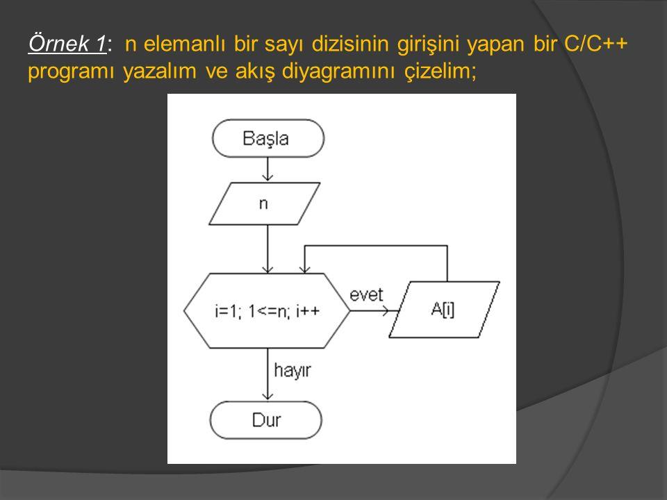 #include int i,n; int A[100]; void main(void) {clrscr(); printf( dizi eleman sayisini giriniz: ); scanf( %d ,&n); for(i=1;i<=n;i++) {printf( dizi elemanı giriniz: ); scanf( %d ,&A[i]); printf( \n ); } getch(); }