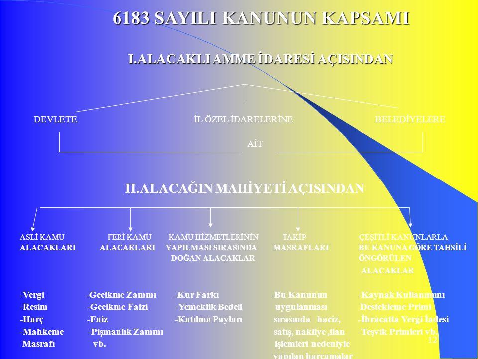 12 6183 SAYILI KANUNUN KAPSAMI I.ALACAKLI AMME İDARESİ AÇISINDAN DEVLETE İL ÖZEL İDARELERİNE BELEDİYELERE AİT II.ALACAĞIN MAHİYETİ AÇISINDAN ASLİ KAMU FERİ KAMU KAMU HİZMETLERİNİN TAKİP ÇEŞİTLİ KANUNLARLA ALACAKLARI ALACAKLARI YAPILMASI SIRASINDA MASRAFLARI BU KANUNA GÖRE TAHSİLİ DOĞAN ALACAKLAR ÖNGÖRÜLEN ALACAKLAR -Vergi -Gecikme Zammı -Kur Farkı -Bu Kanunun -Kaynak Kullanımını -Resim -Gecikme Faizi -Yemeklik Bedeli uygulanması Destekleme Primi -Harç -Faiz -Katılma Payları sırasında haciz, -İhracatta Vergi İadesi -Mahkeme -Pişmanlık Zammı satış, nakliye,ilan -Teşvik Primleri vb.