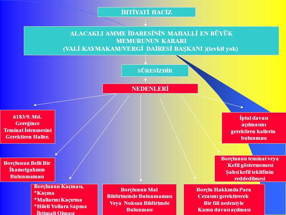 27 İHTİYATİ HACİZ ALACAKLI AMME İDARESİNİN MAHALLİ EN BÜYÜK MEMURUNUN KARARI (VALİ-KAYMAKAM/VERGİ DAİRESİ BAŞKANI )(tevkil yok) SÜRESİZDİR NEDENLERİ 6183/9.