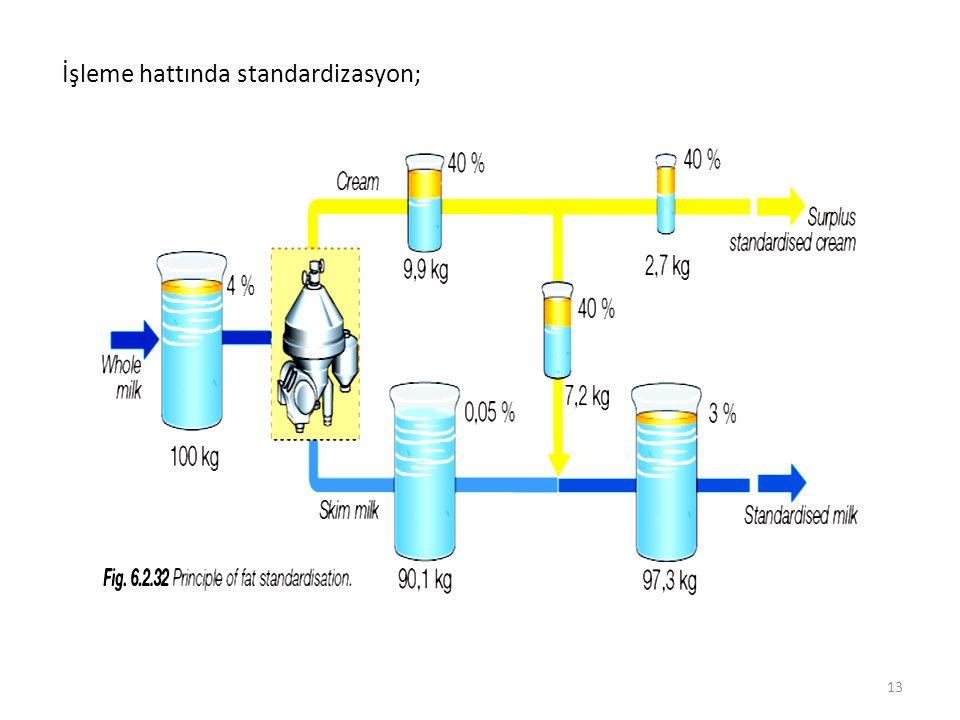 İşleme hattında standardizasyon; 13
