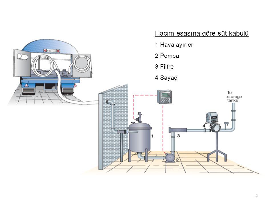 4 Hacim esasına göre süt kabulü 1 Hava ayırıcı 2 Pompa 3 Filtre 4 Sayaç