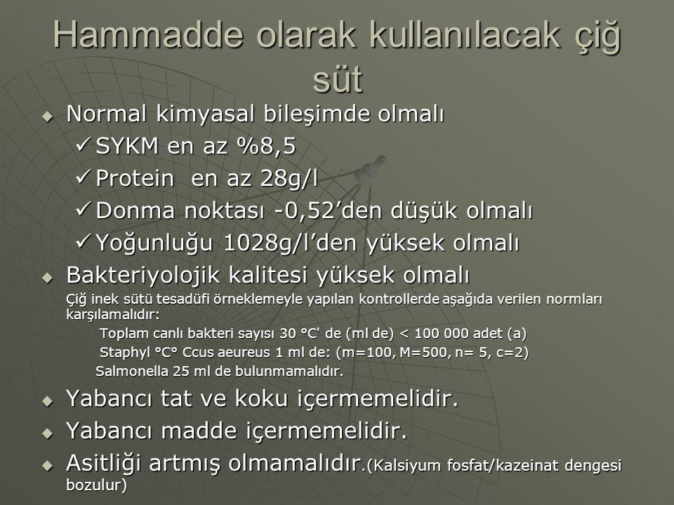 Hammadde olarak kullanılacak çiğ süt  Normal kimyasal bileşimde olmalı SYKM en az %8,5 SYKM en az %8,5 Protein en az 28g/l Protein en az 28g/l Donma