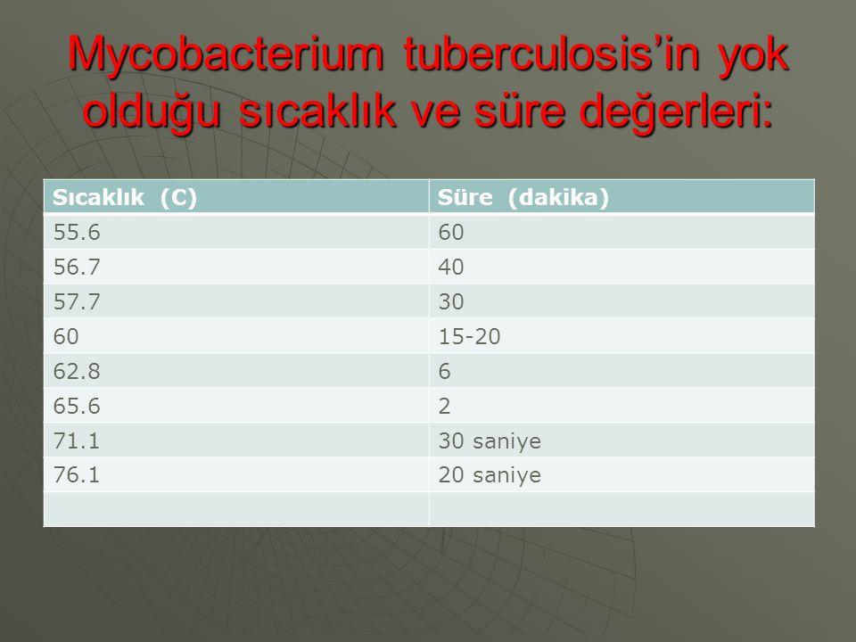 Mycobacterium tuberculosis'in yok olduğu sıcaklık ve süre değerleri: Sıcaklık (C)Süre (dakika) 55.660 56.740 57.730 6015-20 62.86 65.62 71.130 saniye