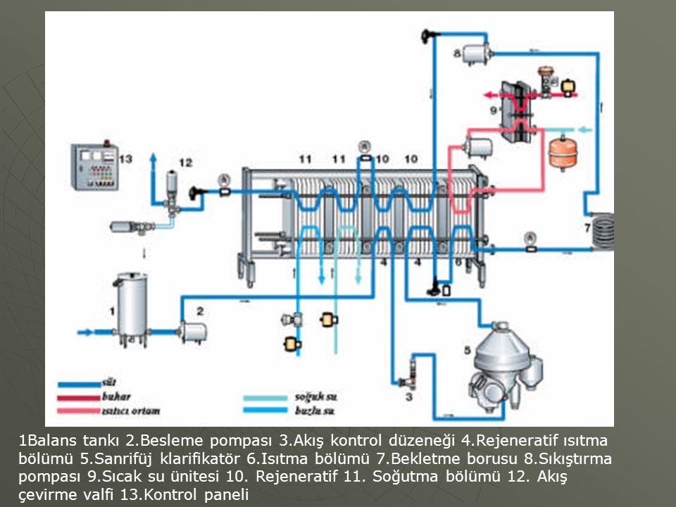 1Balans tankı 2.Besleme pompası 3.Akış kontrol düzeneği 4.Rejeneratif ısıtma bölümü 5.Sanrifüj klarifikatör 6.Isıtma bölümü 7.Bekletme borusu 8.Sıkışt