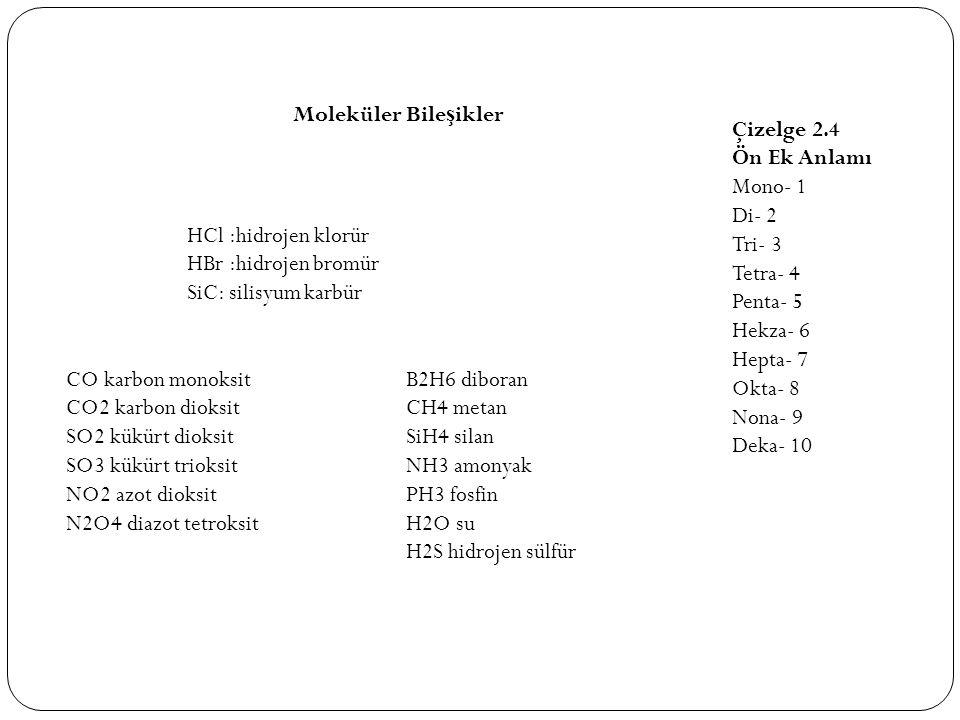 Moleküler Bile ş ikler HCl :hidrojen klorür HBr :hidrojen bromür SiC: silisyum karbür CO karbon monoksit CO2 karbon dioksit SO2 kükürt dioksit SO3 kük