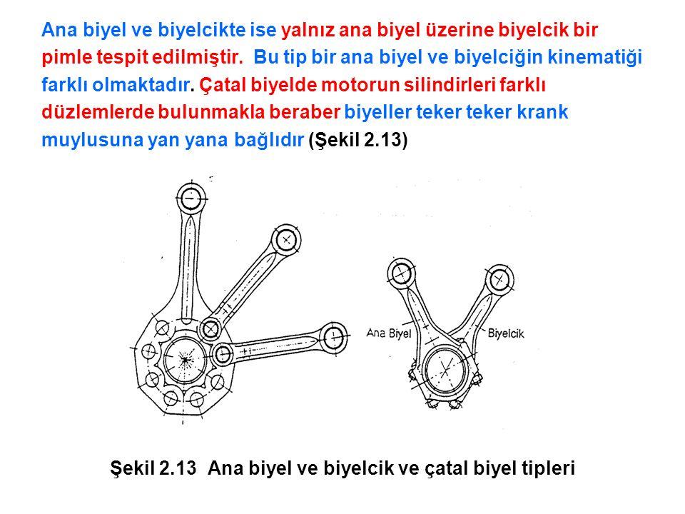 Burada, A 0 = 0 – 0 kesitinde kesit alanı [mm 2 ], r = Yarıçap [mm], W I-I = I – I kesitinde direnç momenti,  z = 30 MPa (Benzin motorları),  z = 20 MPa (Dizel motorları),  b = 200 – 300 MPa (Benzin motorları),  b = 80 – 140 MPa (Dizel motorları)'dır.