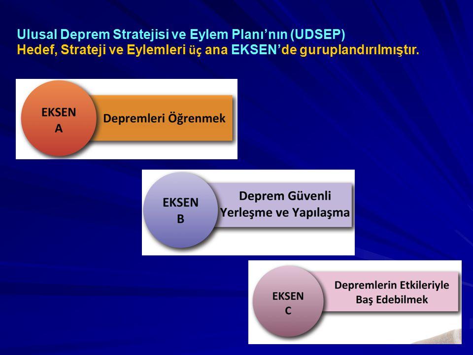 EKSEN A,B,C Hedef 1,2,3 Strateji 1,2,3 Eylemler 1,2,3,4,5 Örneğin B 2.1.2: B ekseninin, 2.