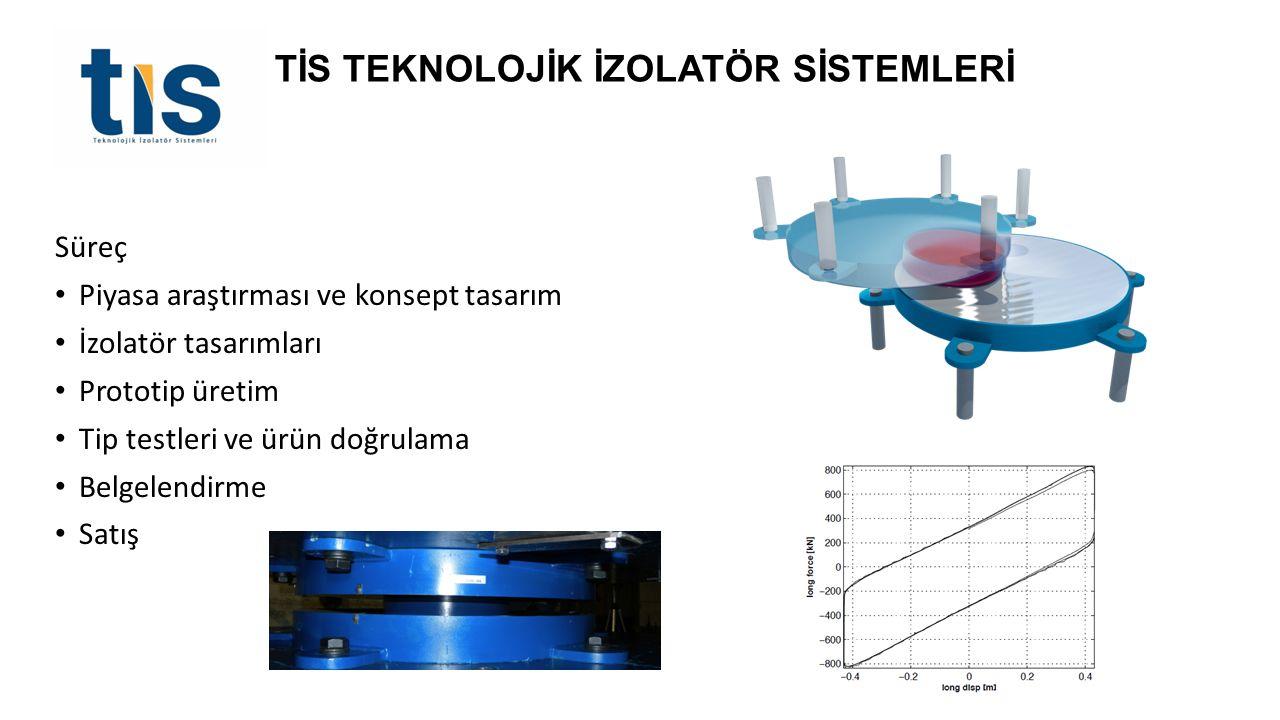 Süreç Piyasa araştırması ve konsept tasarım İzolatör tasarımları Prototip üretim Tip testleri ve ürün doğrulama Belgelendirme Satış TİS TEKNOLOJİK İZO