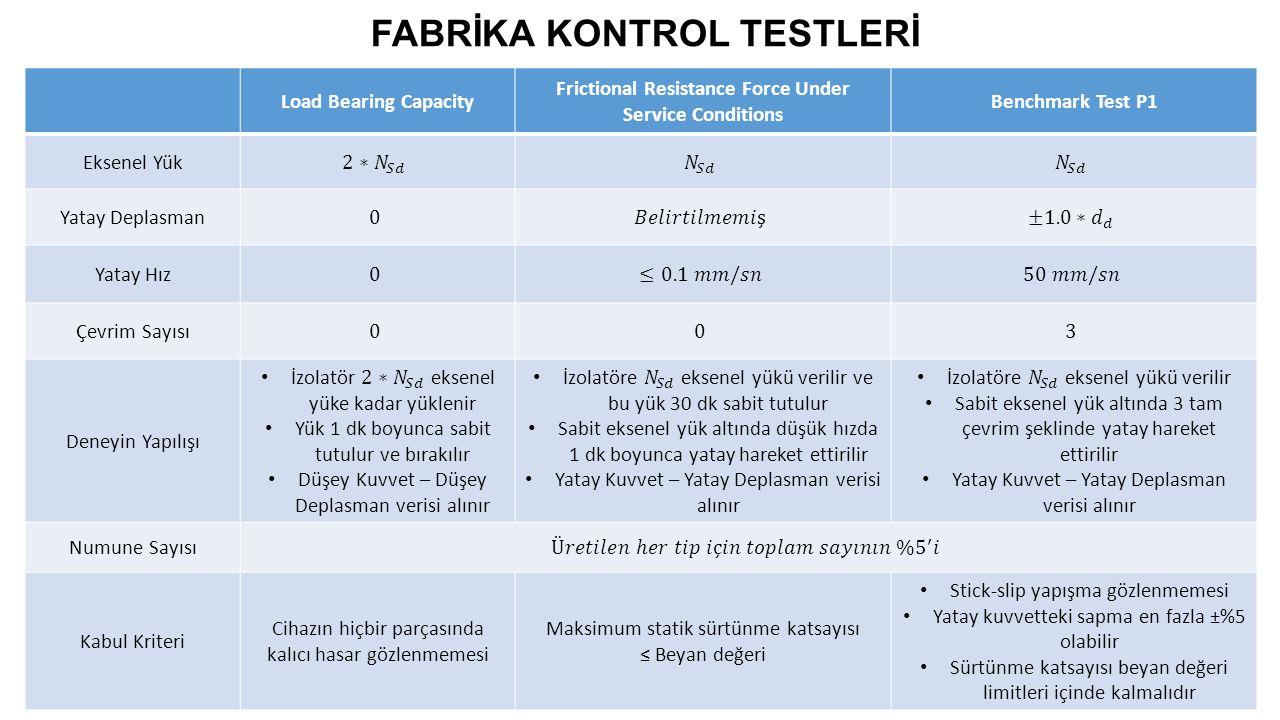 FABRİKA KONTROL TESTLERİ Load Bearing Capacity Frictional Resistance Force Under Service Conditions Benchmark Test P1 Eksenel Yük Yatay Deplasman Yata