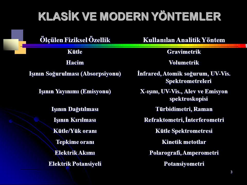 3 KLASİK VE MODERN YÖNTEMLER Ölçülen Fiziksel Özellik Kullanılan Analitik Yöntem KütleGravimetrik HacimVolumetrik Işının Soğurulması (Absorpsiyonu) İnfrared, Atomik soğurum, UV-Vis.