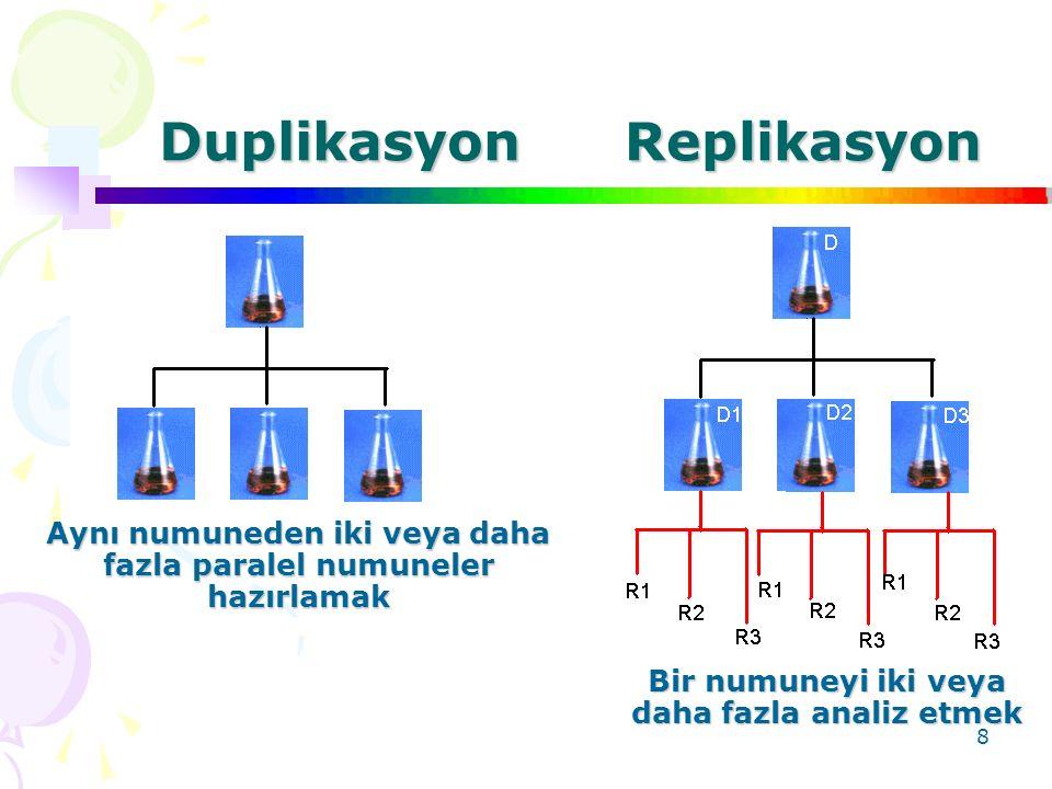 8 DuplikasyonReplikasyon Aynı numuneden iki veya daha fazla paralel numuneler hazırlamak Bir numuneyi iki veya daha fazla analiz etmek