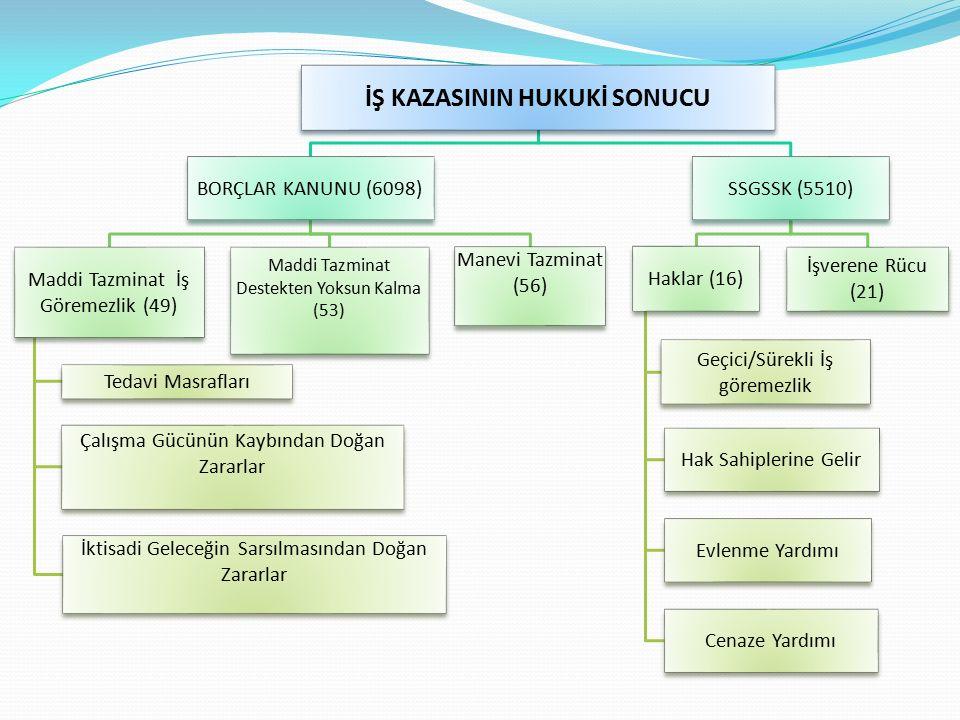 İŞ KAZASININ HUKUKİ SONUCU BORÇLAR KANUNU (6098) Maddi Tazminat İş Göremezlik (49) Tedavi Masrafları Çalışma Gücünün Kaybından Doğan Zararlar İktisadi