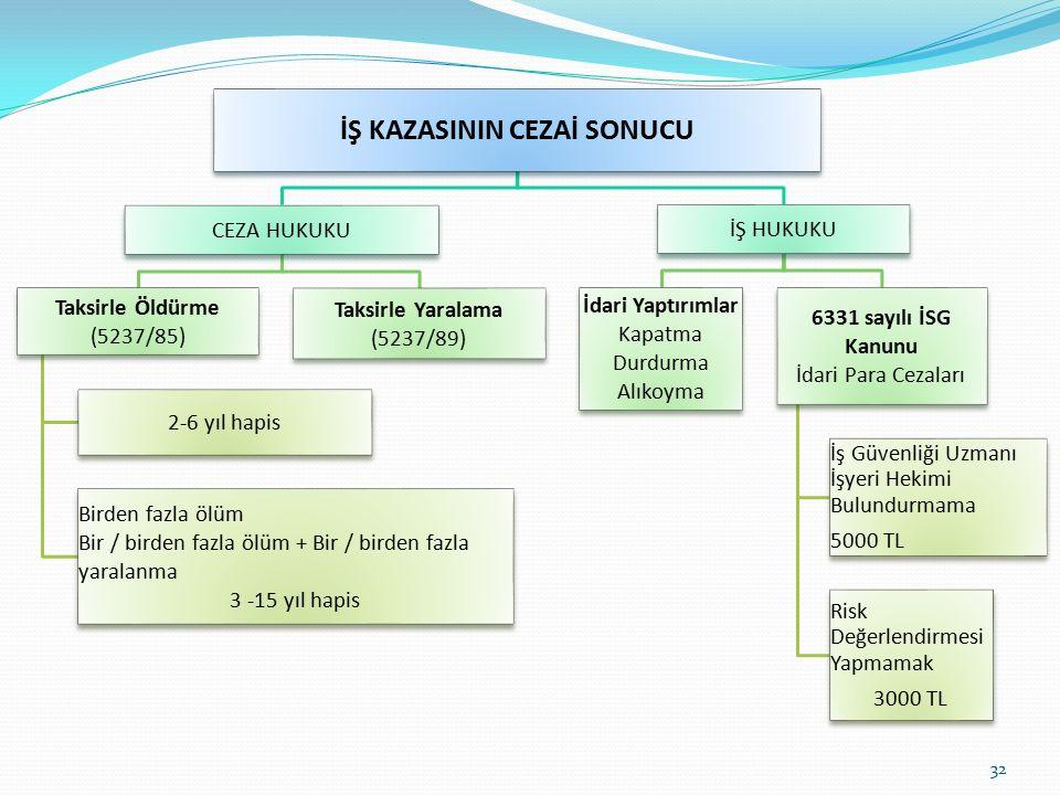 32 İŞ KAZASININ CEZAİ SONUCU CEZA HUKUKU Taksirle Öldürme (5237/85) 2-6 yıl hapis Birden fazla ölüm Bir / birden fazla ölüm + Bir / birden fazla yaral