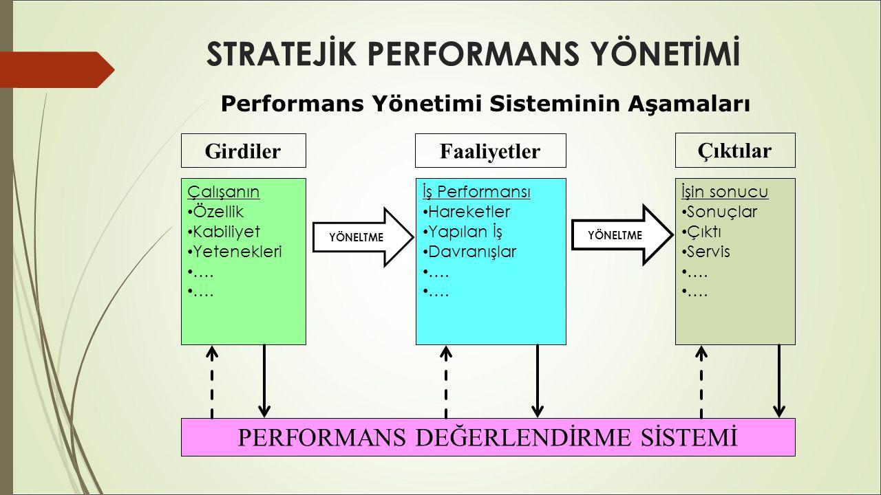 STRATEJİK PERFORMANS YÖNETİMİ Performans Yönetimi Sisteminin Aşamaları FaaliyetlerGirdiler Çıktılar Çalışanın Özellik Kabiliyet Yetenekleri …. İş Perf