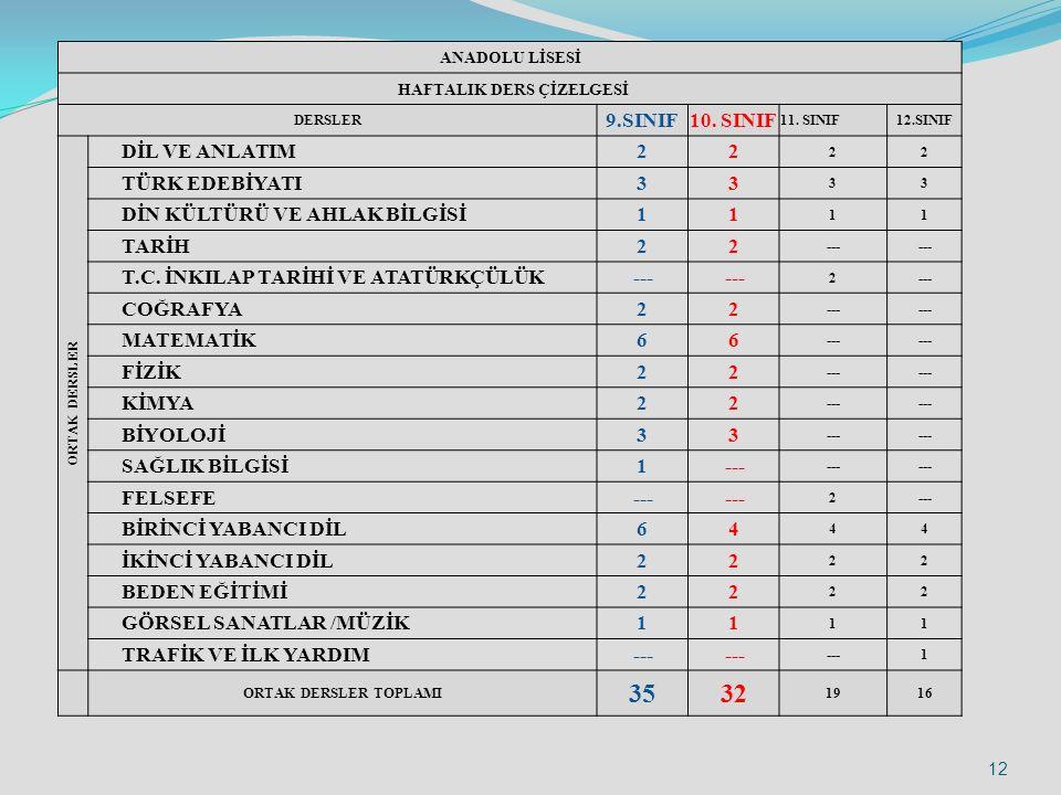 ANADOLU LİSESİ HAFTALIK DERS ÇİZELGESİ DERSLER 9.SINIF10.