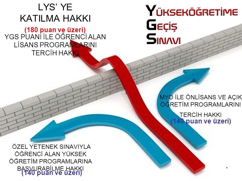 LYS' YE KATILMA HAKKI YGS PUANI İLE ÖĞRENCİ ALAN LİSANS PROGRAMLARINI TERCİH HAKKI (180 puan ve üzeri) ÖZEL YETENEK SINAVIYLA ÖĞRENCİ ALAN YÜKSEK ÖĞRETİM PROGRAMLARINA BAŞVURABİLME HAKKI (140 puan ve üzeri) MYO İLE ÖNLİSANS VE AÇIK ÖĞRETİM PROGRAMLARINI TERCİH HAKKI (140 puan ve üzeri) *