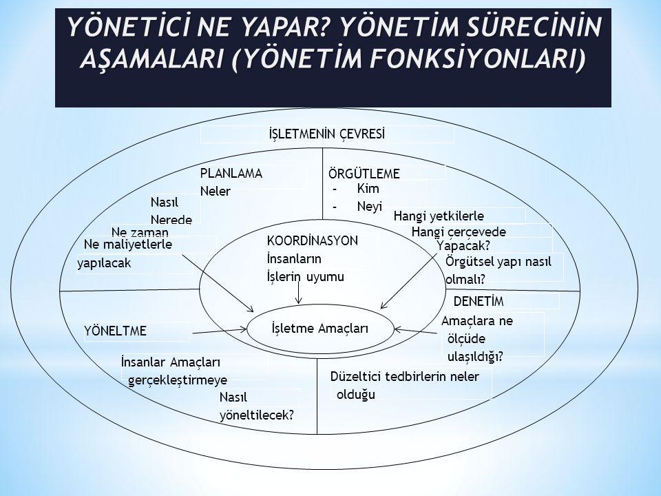 İşletmenin Diğer Fonksiyonları Yönetim Sürecinin Aşamaları (Yönetim fonksiyonları) Üretim Pazarlama Finans İnsan Kaynakları Diğerleri Planlama Örgütleme (Organizasyon) Yöneltme (Yürütme) Koordinasyon Denetim (Kontrol)