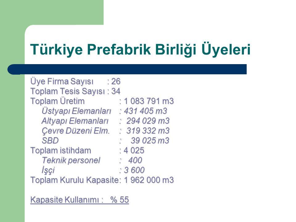 Türkiye Prefabrik Birliği Üyeleri Üye Firma Sayısı : 26 Toplam Tesis Sayısı : 34 Toplam Üretim : 1 083 791 m3 Üstyapı Elemanları : 431 405 m3 Altyapı