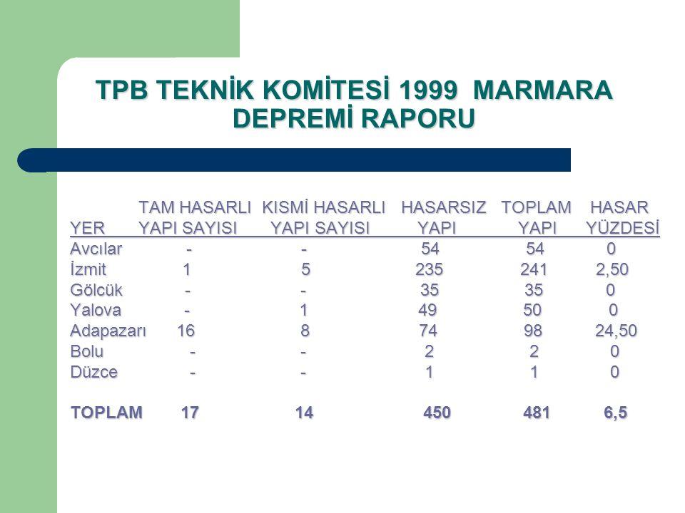TPB TEKNİK KOMİTESİ 1999 MARMARA DEPREMİ RAPORU TAM HASARLI KISMİ HASARLI HASARSIZ TOPLAM HASAR YERYAPI SAYISI YAPI SAYISI YAPI YAPI YÜZDESİ Avcılar -