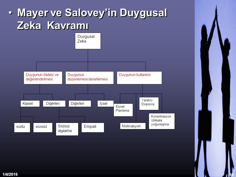1/4/2016 15 Mayer ve Salovey'in Duygusal Zeka Kavramı Duygusal Zeka Duygunun ifadesi ve değerlendirilmesi Duygunun düzenlemesi/denetlemesi Duygunun ku