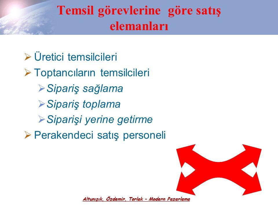 Altunışık, Özdemir, Torlak – Modern Pazarlama Reklam-Kişisel Satış  Kişisel satış tutundurma bileşenleri içinde en pahalı yöntemdir. Çünkü satış elem