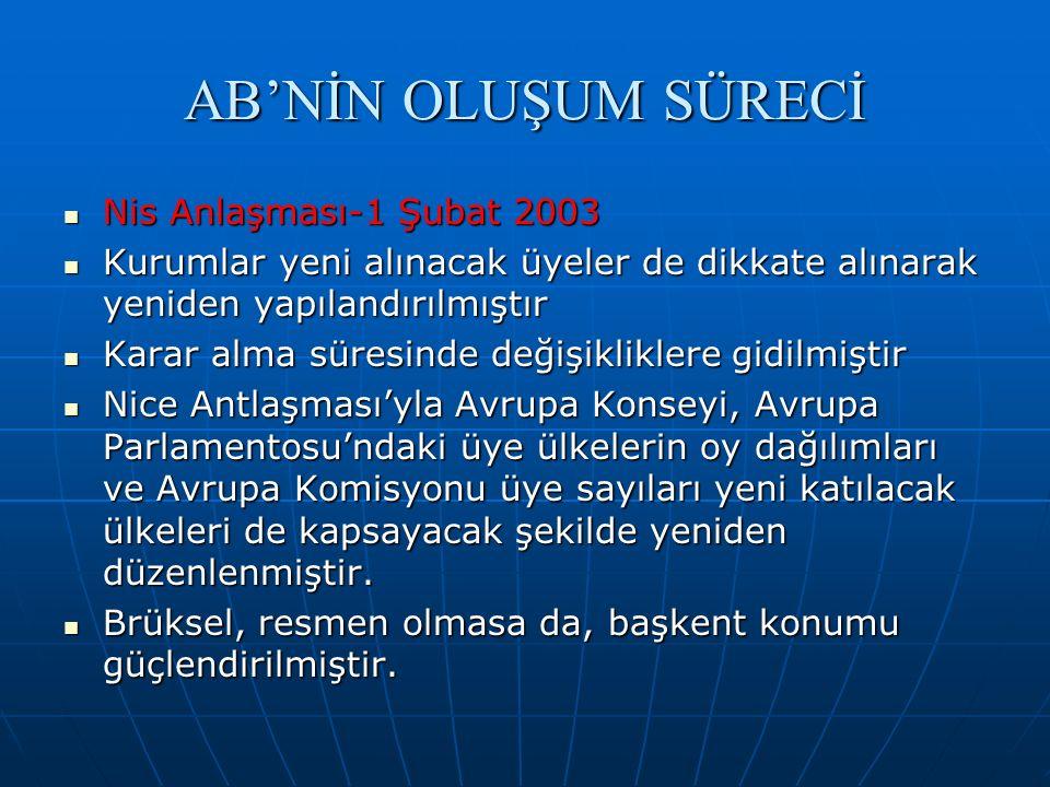 AB'NİN OLUŞUM SÜRECİ Nis Anlaşması-1 Şubat 2003 Nis Anlaşması-1 Şubat 2003 Kurumlar yeni alınacak üyeler de dikkate alınarak yeniden yapılandırılmıştı