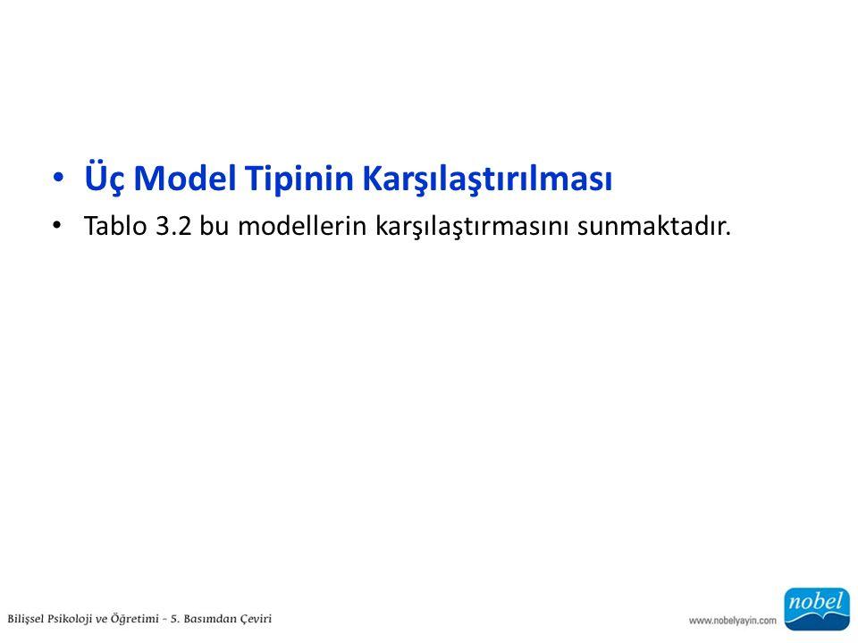 Üç Model Tipinin Karşılaştırılması Tablo 3.2 bu modellerin karşılaştırmasını sunmaktadır.