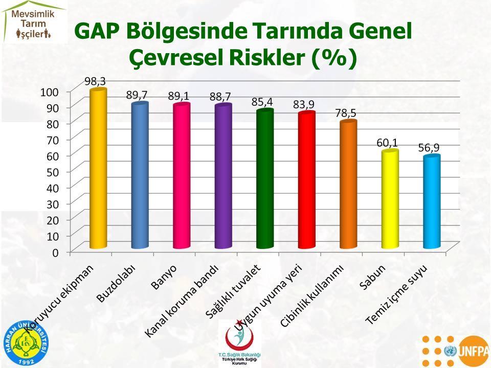 GAP Bölgesinde Tarımda Genel Çevresel Riskler (%)